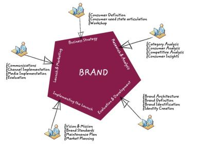 managing and informing brand strategy