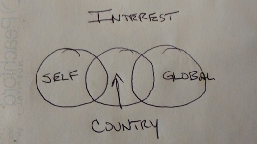 self interest flow global country 2