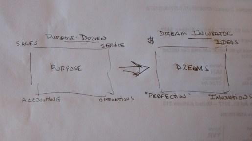 purpose versus dreams organization business 2