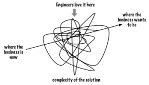 business simplicity complex woek
