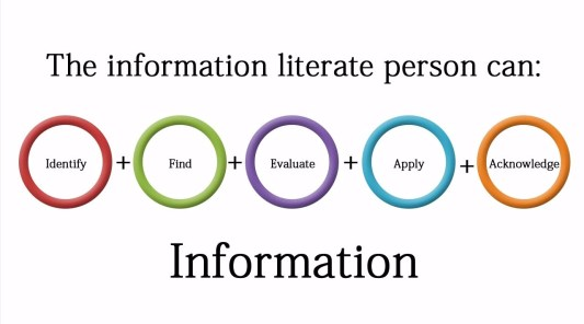 information literacy components library