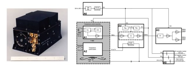 Oscilador ultraestable (USO) de la New Horizons. (Fuente: [1].)