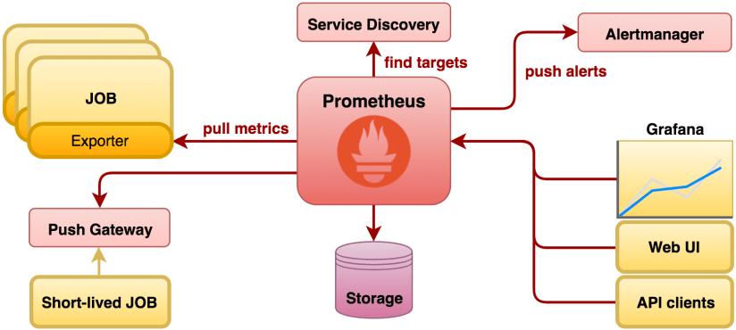 Monitoring Camel with Prometheus in Red Hat OpenShift - Open