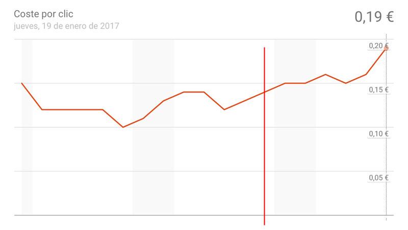 Aumento del CPC tras aplicar las técnicas en enero