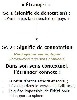 Support De Cours Je Fais Le Point Sur La Connotation Espace Pedagogique Contributif