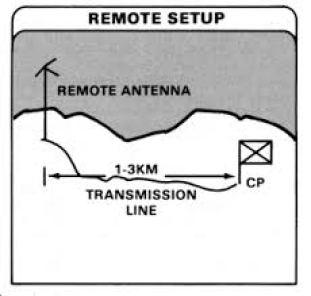 remote setup.jpg