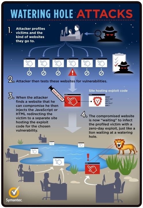 watering-hole-attack-info