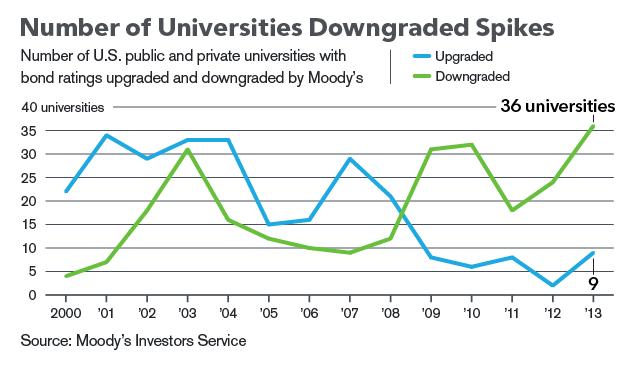 Number of universities receiving Moody's downgrades