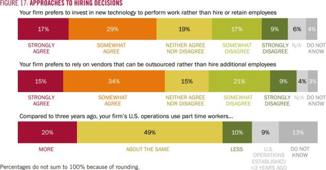 Business hiring outlook