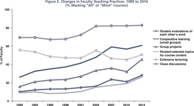 faculty teaching diverse methods to 2014_HERI