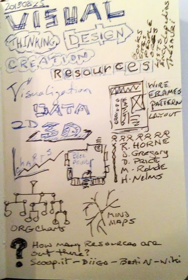 Notes and visualizations from George