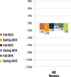 Percent Change from Previous Year, overall numbers