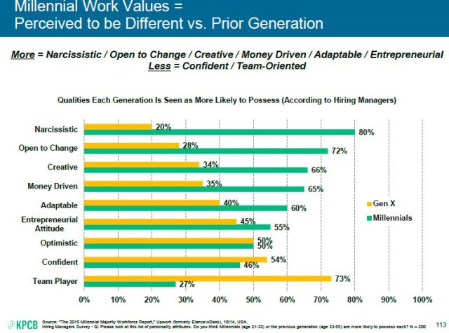 """""""Millennial Work Values = Perceived to be Different vs. Prior Generation"""""""