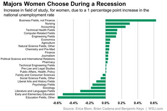 Majors Women Choose During a Recession
