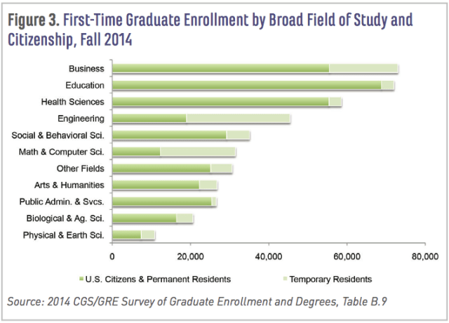 First-Time Graduate Enrollment by Broad Field of Study and Citizenship, Fall 2014; CGS study