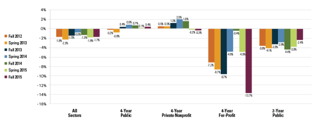 Enrollment changes, 2012-2015