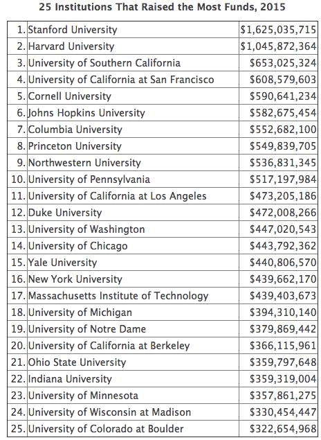 """25 Institutions That Raised the Most Funds, 2015"""