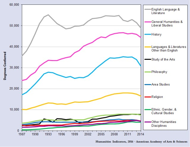 humanities majors 1987-2014
