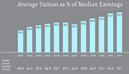 average tuition as percentage of median earnings