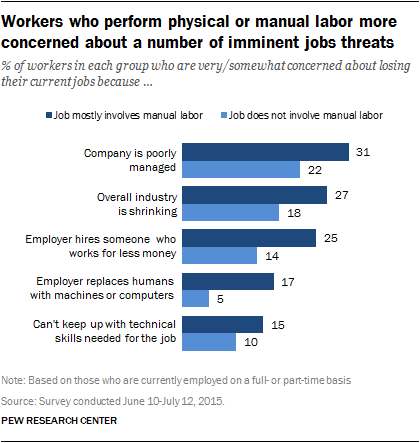 automation attitudes by type of employment
