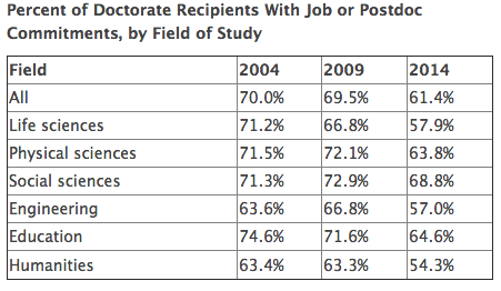Employment situation for new PhDs