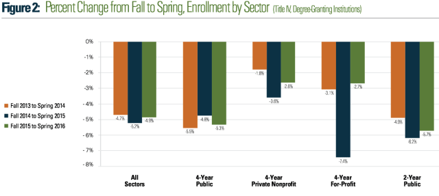 enrollment drop 2013-2016 cut 2