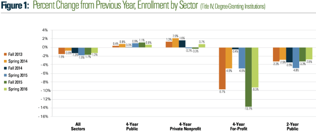 enrollment drop 2013-spring 2016