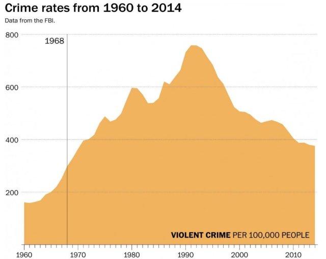 crime rates 1960-2014_WaPo