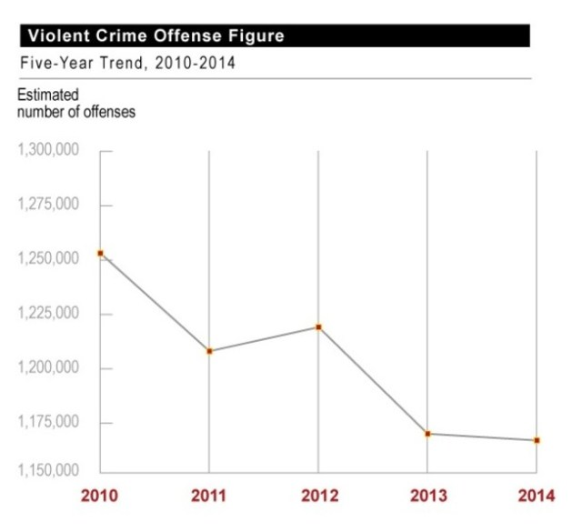 crime rates 2010-2014_TPM