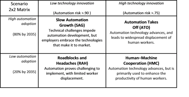 scenarios matrix: technological innovation and automation adoption