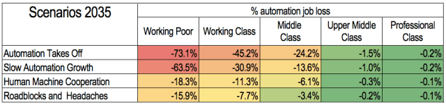 Automation and unemployment, different levels for scenarios