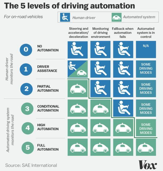 autonomous-car-scale_vox