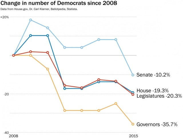 Democratic party losses to 2016