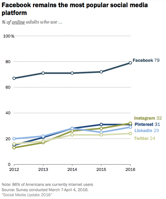 Social media platform use 2016 Pew