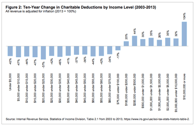 charitable-giving-2003-2013