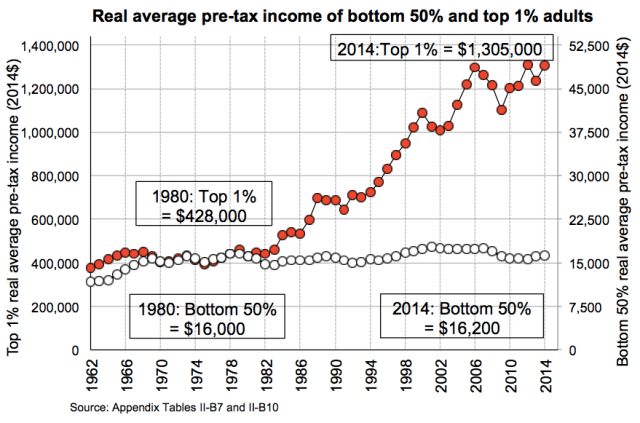 Piketty, Saez, Zucman: bottom 50% vs top 1%_2016