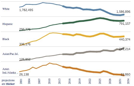 high-school-grads-by-race-2001-2034_wiche