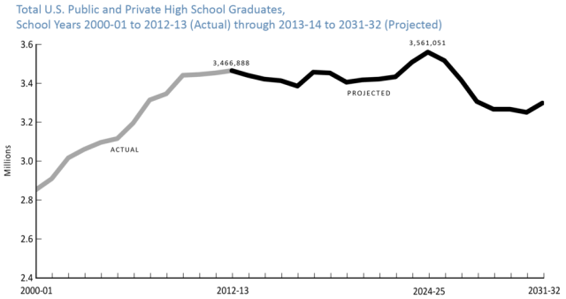 high-school-grads-totals-2000-2032-wiche-png