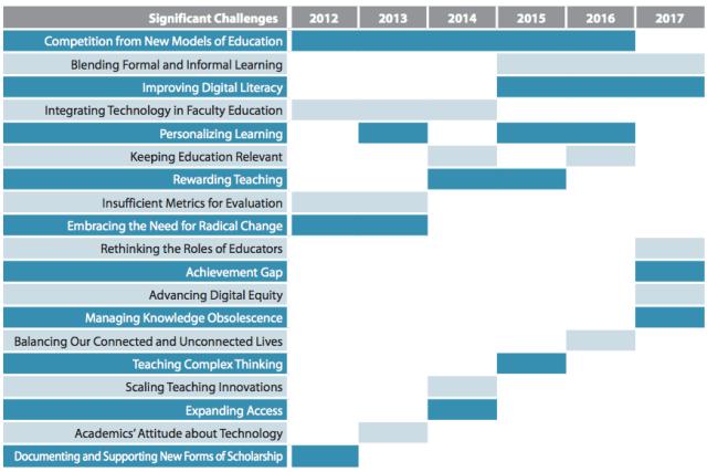 Challenges, 2012-2017