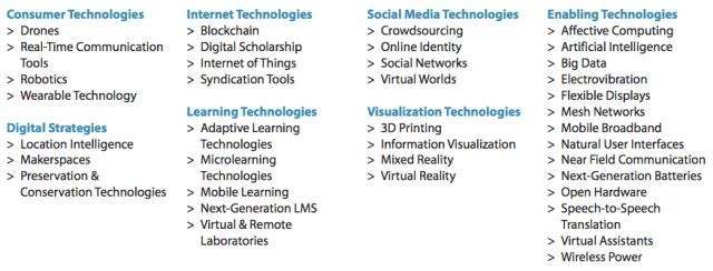 Horizon Report's technologies list