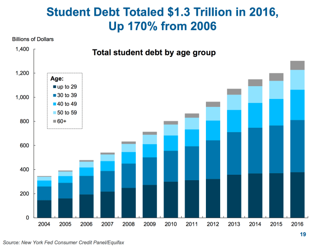 """Student Debt Totaled $1.3 Trillion in 2016, Up 170% from 2006"""