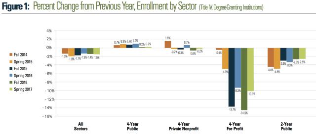 enrollment 2014-2017