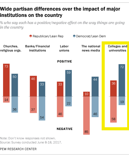 American attitudes towards institutions: Pew Research