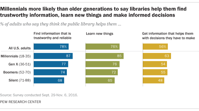 generational attitudes towards libraries