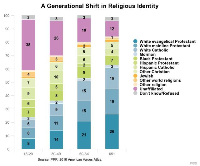 religion by generation_PRRI
