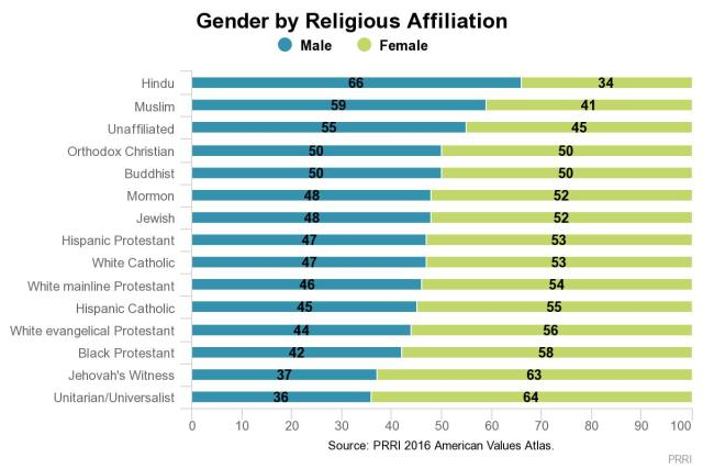 religious affiliation by gender