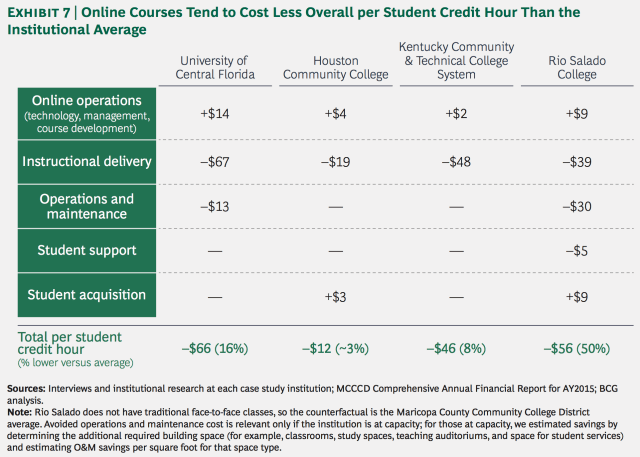 Cost savings of online teaching