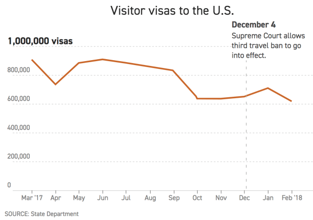 visas to US 2018-2018 Politico