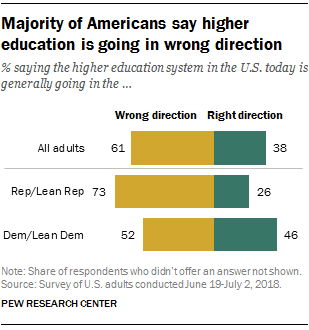 Pew_HigherEd_majority-say-wrong-direction