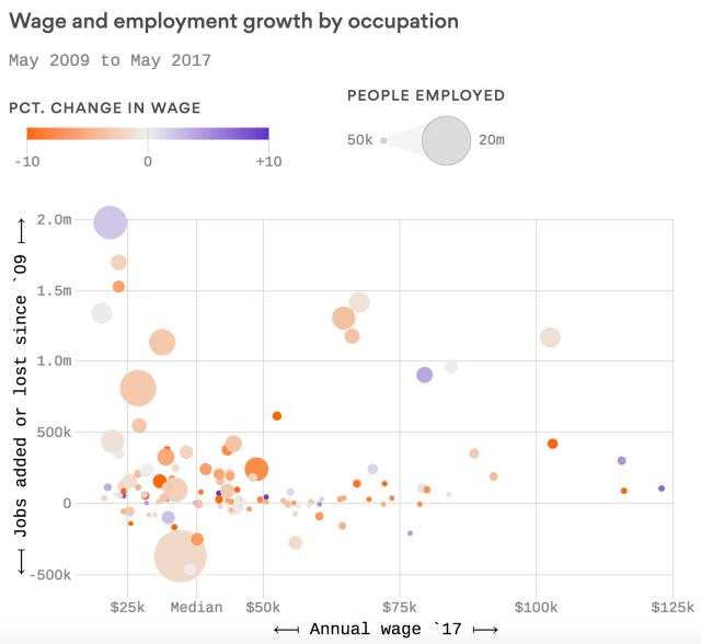 jobs since 2009_Axios